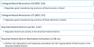 IJERPH | Free Full-Text | Development Of A Brazilian Food Truck Risk ... Tender Grill Gourmet Brazilian Kitchen Los Angeles Food Trucks Truck Katzennase Flickr Street Spice Comida Do Sul Vegan Perth Restaurant Owner Brings Moms Cooking To Kansas City Kcur Houston Reviews Skratch Sandwich Taste Of Brazil Food Truck At Nasa 5k In Hampton Va Yelp Gourmetstops Stops Tdergrillkitchen Is The First Stock Photos Tampa Bay Grillin