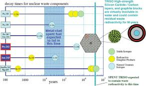 Pebble Bed Reactor by Monte Carlo Calculations On Transmutation Of Plutonium And Minor