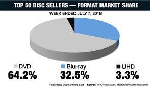 100 Blu Home Video Ultra HD Ray On Twitter Video Charts Disc DVDBD