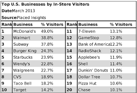 The results of the first Placed Insights rankings from March 2013 are pretty interesting McDonalds led the way with nearly half of those 14 and older