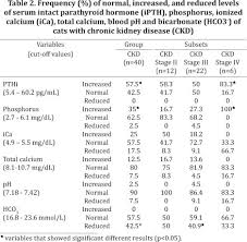 serum intact parathyroid hormone levels in cats with chronic
