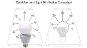 what is an omni directional led bulb energy water