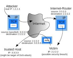 IP Address Spoofing - Wikipedia Cisco 8865 5line Voip Phone Cp8865k9 2n Voiceblue Next 3g Gateway 4 Channel Usr Usr4000 Call Director Digitizing And Packetizing Voice Implementations The Bell Ringers Patch Cis 517 Week 5 Assignment 3 Voip Part 1 Work Breakdown Structure Should You Adopt Google For Business Why Phone Systems Small Businses Blog Unifi Executive Youtube Fact Vs Fiction Switching To A Hosted Pbx System Systems Over Ip Installation Implementation