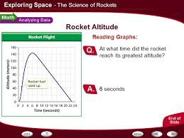 100 What Time Did The by Table Of Contents The Science Of Rockets The Space Program Ppt