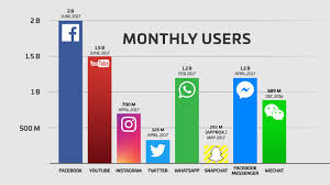 Facebook Users Snapchat Twitter YouTube WhatsApp Instagram WeChat QQ