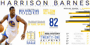 Harrison Barnes Stats On The Golden State Warriors Pursuit Of Harrison Barnes Turned Down 64 Million And It Looks Like A Likely Only Possible Unc Recruit To Play For Team Ranking Top 25 Nba Players Under Page 6 New Arena Late Basket Steal Put Mavs Past Clippers 9795 Boston Plays Big Bold Bad Analyzing Three Analysis Dodged Messy Predicament With Has To Get The Free Throw Line More Often Harrison Barnes Stats Why Golden State Warriors Mavericks Land Andrew Bogut Sicom Wikipedia