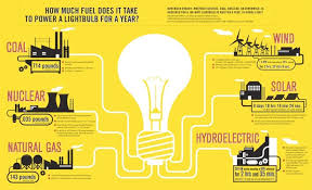 energy use of a 100 watt light bulb per year by source peak