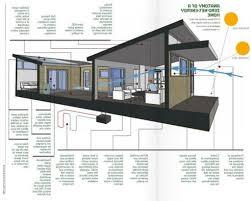 100 Zeroenergy Design Energy Efficient Houses Fresh Simple Efficient House Plans