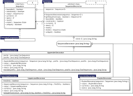 Decorator Pattern Class Diagram by Evaluating Software Design Patterns Detailed Evaluation