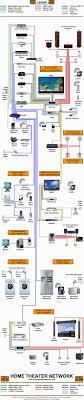 Nice Design Wiring Home Network Diagram Diagrams For Typical - Home Network Wireless Bwp Technology Pinterest Network Layout Floor Plans Solution Conceptdrawcom Awesome Best Home Design Gallery Decorating Ideas Good Secure Securing The Typical Bas Diy Closet 100 Diagram Reference Architecture Ideal For Mesmerizing Designing A Practices Photos Perfect Networking Panel Cstruction Academy Area Lan Computer And Examples