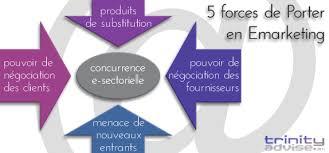 5 forces de porter en e marketing conseil formations e