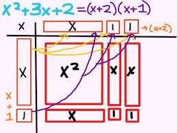 algebra tiles factoring factoring simple trinomials quadratics