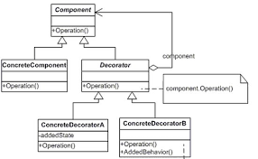 overview of decorator pattern in c