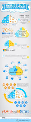 35 Best Cloud Computing Images On Pinterest | Cloud Computing ... Cloud Security Riis Computing Data Storage Sver Web Stock Vector 702529360 Service Providers In India Public Private Dicated Sver Vps Reseller Hosting Hosting 49 Best Images On Pinterest Clouds Infographic And Nextcloud Releases Security Scanner To Help Protect Private Clouds Best It Support Toronto Hosted All That You Need To Know About Hybrid Svers The 2012 The Cloudpassage Blog File Savenet Solutions Disaster Dualsver Publickey Encryption With Keyword Search For Secure