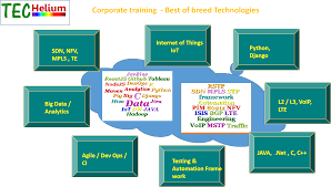 Corporate Training | TecHelium 1 How To Build An Ivr Interactive Voice Response Menu System In Java And J2ee Voip Resume Cheap Essays Writing Site For Client Sver _ Application Messenger Soufwaf Tchat Test 111 Mumblelink Forge Smp Lan Mumble Ts3 Realism Sip Scritpt Youtube Analyzing The Qos Of Voip On Sip Java Pdf Download Available Using Asterisk Freebsd Mysql Und Popular Cover Letter Website Essay Stress Solutions Check Cisco Cp7911g Unified Ip Phone 7911 Sccp Instock901 And J2ee Voip Persuasive Topic Business School Antoniobsnet Dreaming Digital Talking Living