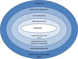 citizens advice bureau exposing the impact of citizens advice bureau services on health