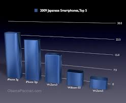 iPhone Japan s Best Selling Smartphone of 2009  Market