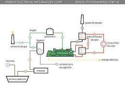 Plantas De Generacion De Energia Electrica A Partir De Biogas ... Gaseous Fuels Biogas And Hydrogen Bioenergy Energies Free Fulltext Production From Thin Stillage Installation Of Biogas Plant Homebiogas Household Digester System Burma On World Map Homemade Medium Size Plant For Kitchen Waste Home Turning Into Gas Ftilizer Stem Greenhouse Gas Migation Of Rural Neue Energien Forum Feldheim Patent Us7320753 Anaerobic Digester System Animal Ch19 Electric Energy Csumption The