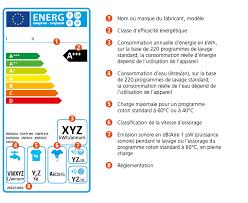choisir un lave linge energyday