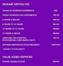 📝Resume Writing Services Blogs, Professional Custom Writing ...