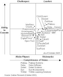 Best Help Desk Software Gartner by November 2003 Top Issues In Gartner Research