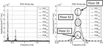 13th Floor Belvedere Menu by Dynamic Behavior Of The Palazzo Lombardia Tower Comparison Of