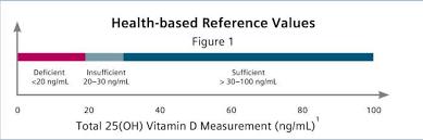 vitamin d siemens healthineers global