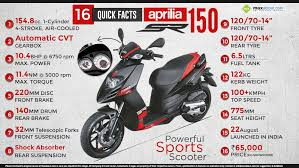 View Full Size Quick Facts About Aprilia SR 150