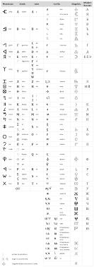 The origins of the Russian alphabet
