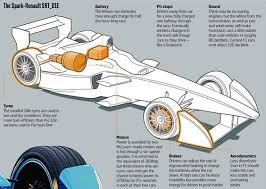Formula E specifications Formula E Pinterest