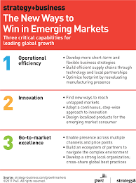 The New Ways To Win In Emerging Markets