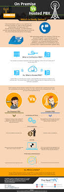 Infographic] - On-Premise Vs Hosted PBX: Which Is Really Better? Tutorial Mehubungkan Pc Dengan Sver Voip Abstraksi Otak Cloud Pbx Versus Onpremise Part 13 Vx Prime Broadcast Voip Fact Vs Fiction Switching To A Hosted System Configure Softphone For Your Or Account Youtube Advanced Features Graphics Connecting Legacy Equipment An Ip Sangoma Brochures Acc Telecoms Services Md Dc Va 6 Things Consider For Successful Implementation Will The Switch Ipv6 Create And Problems 58 Best Telecom Images On Pinterest Art Oil