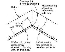 Hairline Cracks In Ceiling by Avoiding Cracks In Drywalled Cathedral Ceilings Fine Homebuilding