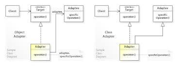 Decorator Pattern Class Diagram by Adapter Pattern Wikipedia