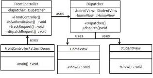Decorator Pattern C Real World Example by Design Pattern Front Controller Pattern