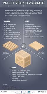 100 Fedex Freight Trucking Boards Pallet Vs Skid Vs Crate Infographic Era Blog
