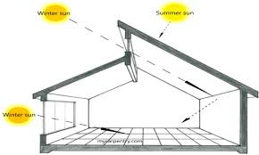 Passive Solar Design House Plans House Plans Passive Solar Design ... Passive Solar Greenhouse Bradford Research Center Home Plan Modern Farmhouse With Passive Solar Strategies Baby Nursery Berm House Plans Bermed House Small Earth Berm Free Sheltered Plans Awesome For A Design Rustic Very Planssmallhome Ideas Picture Home Design Ecological Pinterest Efficient Energy Designs Mother News Hoop