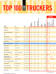 Bennett Makes Top 100 Trucking Companies List By Inbound Logistics -