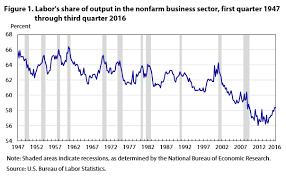 bureau of labor staistics bls overstates drop in labor david henderson econlog