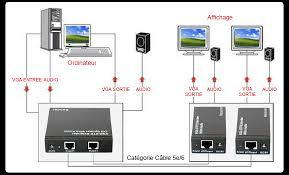 emetteur vga audio sur câble ethernet jusqu à 300 m vga