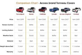 Truck Bed Size Comparison Chart, Truck Camper Size Chart | Trucks ... Amazoncom Rightline Gear 110730 Fullsize Standard Truck Bed Chevy Dimeions Cdlersnearyoucom Best 25 Bed Accsories Ideas On Pinterest Buy Truck 2017 Trending Products 135157cm Full Size Load Cargo Toyota Sportz Camo Tent Regular 65 Napier Gallery Vernon Tx Red River Ranch Supply Six Ways Silverado Cuts Complexity Of Collision Repair Premium Lock Roll Up Tonneau Cover For 052018 Nissan Frontier 5 Pickup Roole