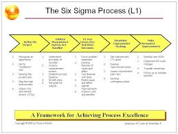 Process Capability Excel Template Study Danilenko