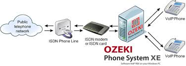 Ozeki VoIP PBX - How To Connect Your ISDN Phone Line To The Ozeki XE
