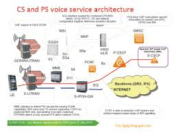 The 3G4G Blog: LTE Voice And SMS Issues Infonetics 2013 Shaping Up To Be Banner Year For Ims Carrier R505 Ltehspavoip Router User Manual Bandrich Inc Session Border Controller Nokia Networks Voice Over Lte Volte Youtube Bil4500vnoz 4glte Voip Wirelessn Vpn Broadband Vilte Volte Video Course By Telcoma Encrypted Calls Pryvate Now What Is The Difference Between 1g 2g 3g 4g And Performance Evaluation Using G711 As A Volte Ip Multimedia Subsystem Lte Telecommunication India Allows Voice An Additional Fee Or Who Is The Ultimate Winner Imagination