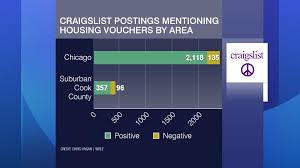 Craigslist Ads Citing No Section 8 Found Among Chicago Listings