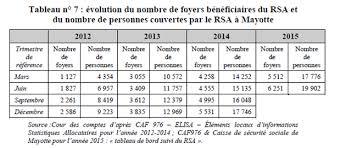 montant du rsa 2015 transferts publics à mayotte sans doute bientôt 1 2 milliard