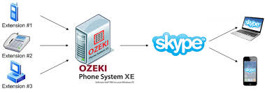 Ozeki VoIP PBX - How To Connect Ozeki Phone System XE To Skype Connect
