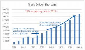 100 Truck Driver Average Salary Work Less Earn More Financial Sense