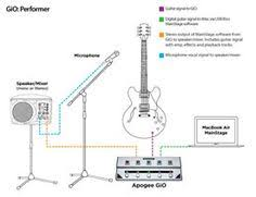 Apogee GiO Set Up Diagram