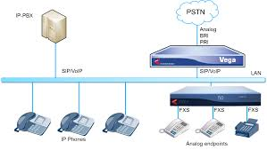 Connecting Legacy Equipment To An IP PBX - Sangoma Introducing Voip Gateways Voice Over Ip Networks Part 1 Ooma Telo 2 Phone System White Oomatelowht Bh Photo How Much Does A Premised Based Phone System Cost Small Ringcentral Review 2018 Businesscom Office Sver Edition And Survivability Design Options Power Outages And The Nbn Infiniti Telecommunications Why Systems Work For Businses Blog Best Brands In Work With Us Supply Common Hdware Devices Equipment Connecting An Analog Telephone Line To Vocia Ms1 Using What Does Stand For It Mean Voip Encryption India Mobile